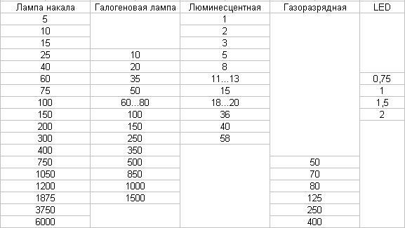 Таблица сравнения разных типов ламп