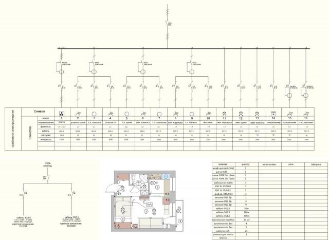 проект электроснабжения 1-комнатной квартиры