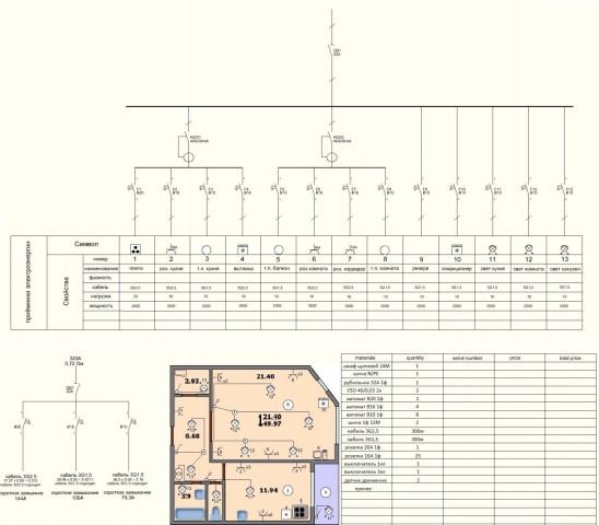 проект электроснабжения 1-комн квартиры