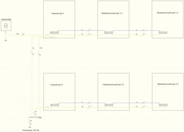 Подключение щитов в системе TN-C-S